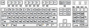 Скан коды клавиш
