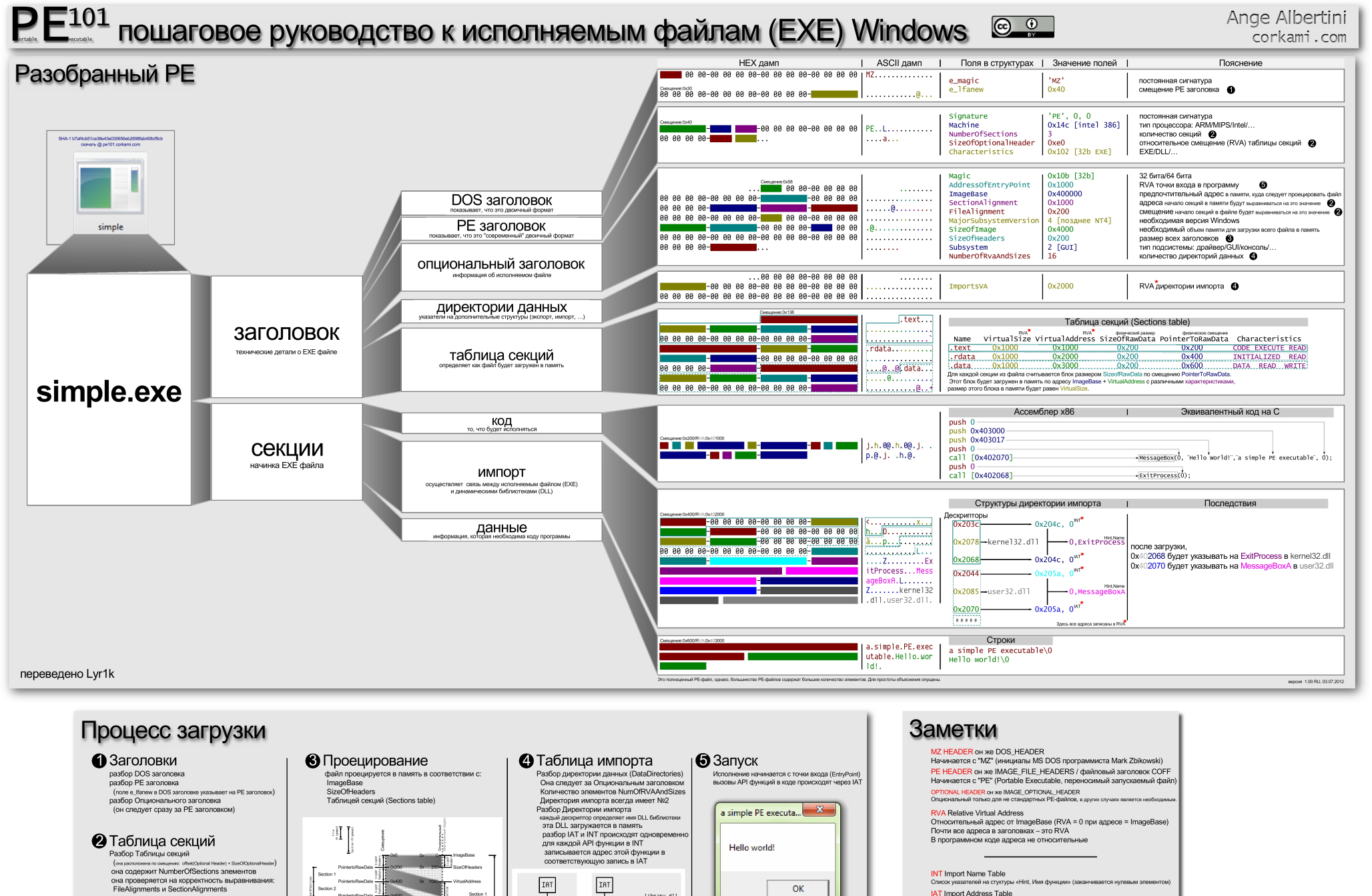 Структура EXE файла
