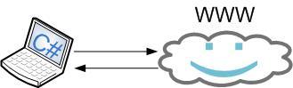 C# POST и GET запросы на сервер